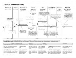 Old Testament Story (timeline)